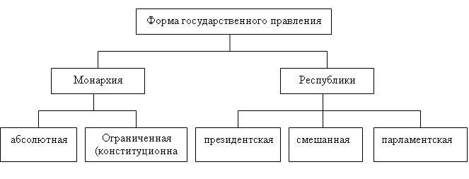 Схема 3. «
