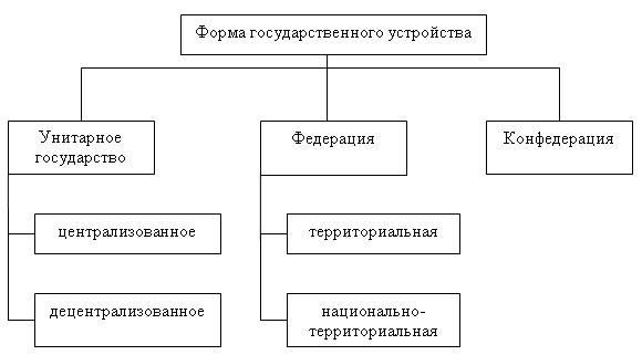 Форма государственного устройства как элемент формы государства, характеризует внутреннюю структуру государства...