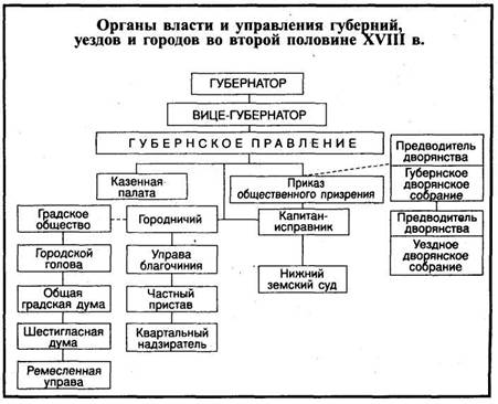 Россия во второй половине