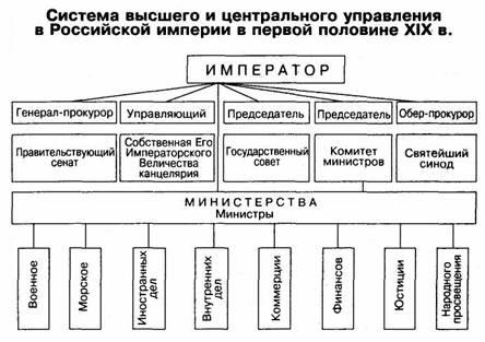 Схема органов власти по проекту сперанского