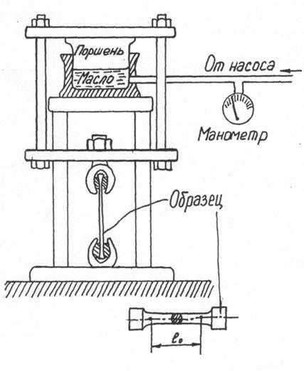Схема гидравлической разрывной